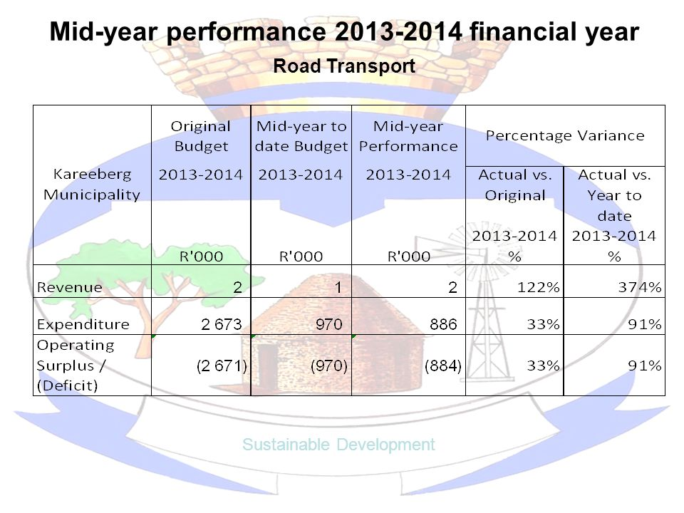 Mid-year performance 2013-2014 financial year Sustainable Development Road Transport