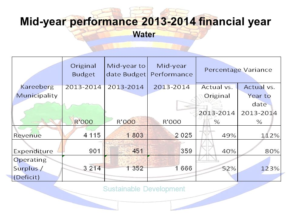 Mid-year performance 2013-2014 financial year Sustainable Development Water