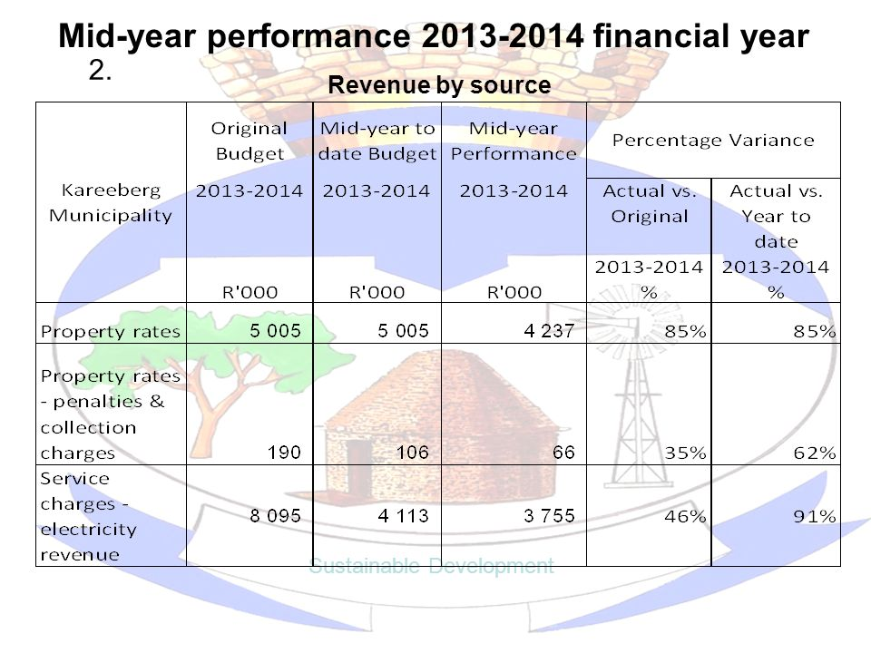 Mid-year performance 2013-2014 financial year Sustainable Development Revenue by source 2.