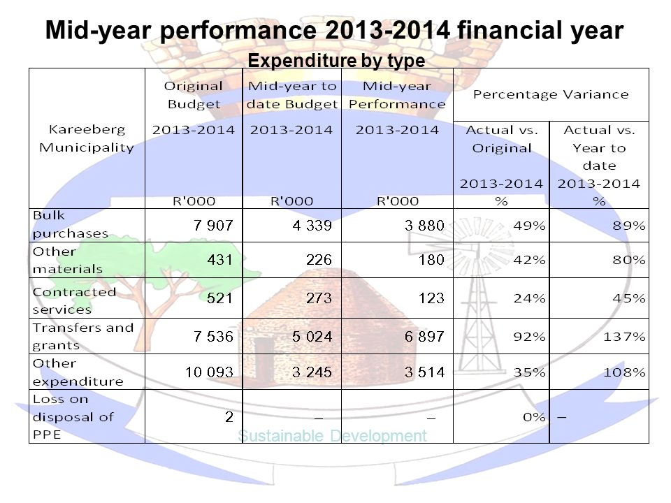 Mid-year performance 2013-2014 financial year Sustainable Development Expenditure by type