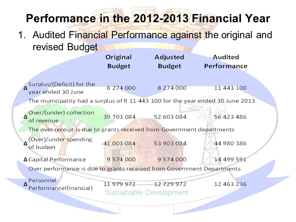 Performance in the 2012-2013 Financial Year 1.Audited Financial Performance against the original and revised Budget Sustainable Development