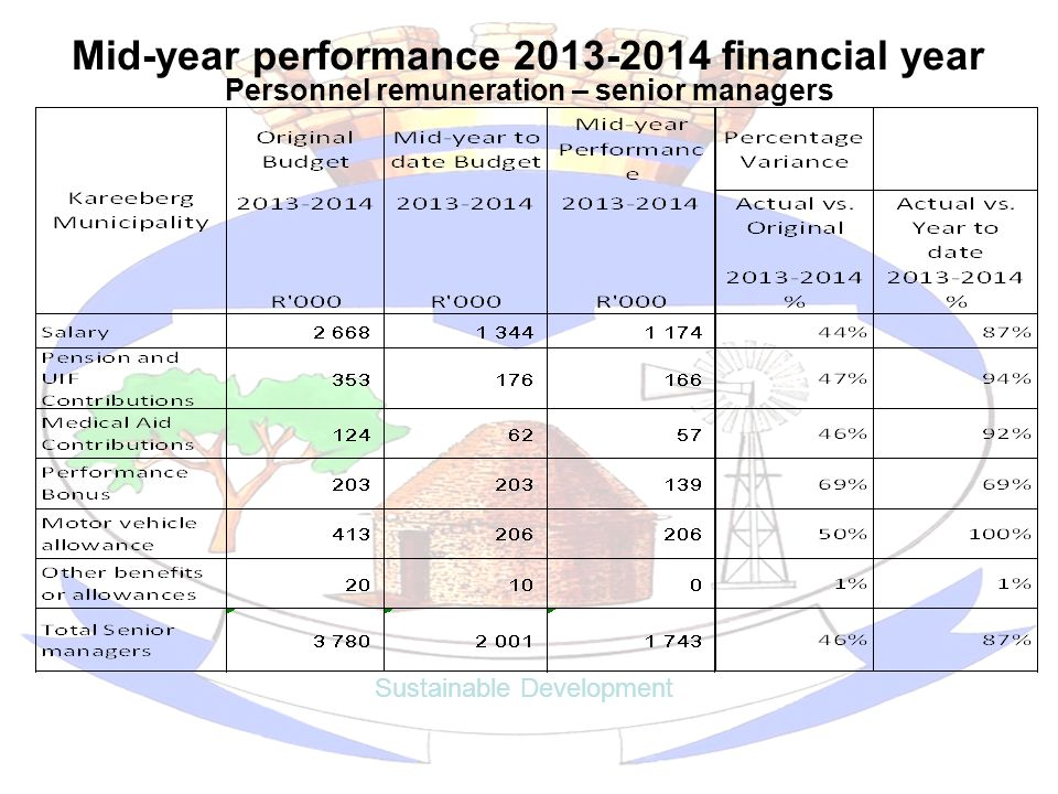 Mid-year performance 2013-2014 financial year Sustainable Development Personnel remuneration – senior managers