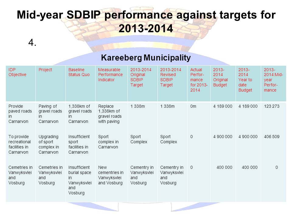Mid-year SDBIP performance against targets for 2013-2014 Sustainable Development Kareeberg Municipality IDP Objective ProjectBaseline Status Quo Measurable Performance Indicator 2013-2014 Original SDBIP Target 2013-2014 Revised SDBIP Target Actual Perfor- mance for 2013- 2014 2013- 2014 Original Budget 2013- 2014 Year to date Budget 2013- 2014 Mid- year Perfor- mance Provide paved roads in Carnarvon To provide recreational facilities in Carnarvon Cemetries in Vanwyksvlei and Vosburg Paving of gravel roads in Carnarvon Upgrading of sport complex in Carnarvon Cemetries in Vanwyksvlei and Vosburg 1,338km of gravel roads in Carnarvon Insufficient sport facilities in Carnarvon Insufficient burial space in Vanwyksvlei and Vosburg Replace 1,338km of gravel roads with paving Sport complex in Carnarvon New cementries in Vanwyksvlei and Vosburg 1 338m Sport Complex Cementry in Vanwyksvlei and Vosburg 1 338m Sport Complex Cementry in Vanwyksvlei and Vosburg 0m 0 4 189 000 4 900 000 400 000 4 189 000 4 900 000 400 000 123 273 406 509 0 4.