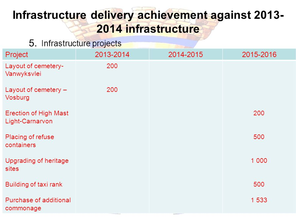 Infrastructure delivery achievement against 2013- 2014 infrastructure Sustainable Development 5. Infrastructure projects Project2013-20142014-20152015