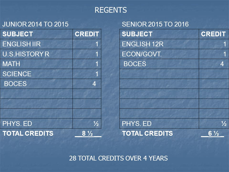 JUNIOR 2014 TO 2015SENIOR 2015 TO 2016 SUBJECTCREDITSUBJECTCREDIT ENGLISH IIR1ENGLISH 12R1 U.S.HISTORY R1ECON/GOVT.1 MATH1 BOCES 4 SCIENCE1 BOCES 4 PHYS.