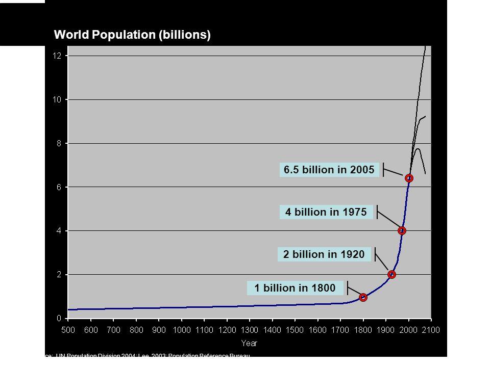 1 billion in 1800 4 billion in 1975 2 billion in 1920 6.5 billion in 2005 World Population (billions) Source: UN Population Division 2004; Lee, 2003; Population Reference Bureau