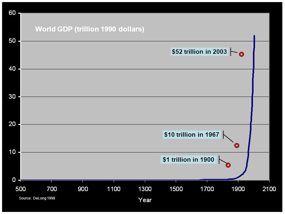 $1 trillion in 1900 $10 trillion in 1967 $52 trillion in 2003 World GDP (trillion 1990 dollars) Source: DeLong 1998