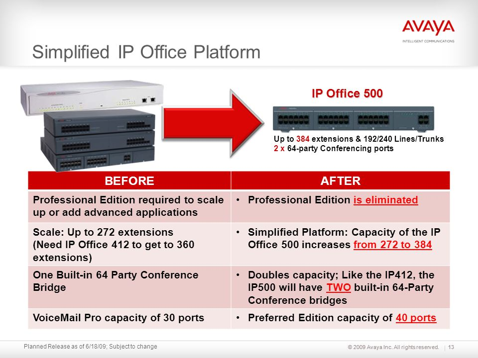 © 2009 Avaya Inc. All rights reserved. Planned Release as of 6/18/09; Subject to change Simplified IP Office Platform IP Office 500 Up to 384 extensio