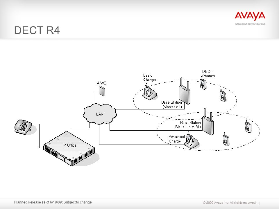 © 2009 Avaya Inc. All rights reserved. Planned Release as of 6/18/09; Subject to change DECT R4