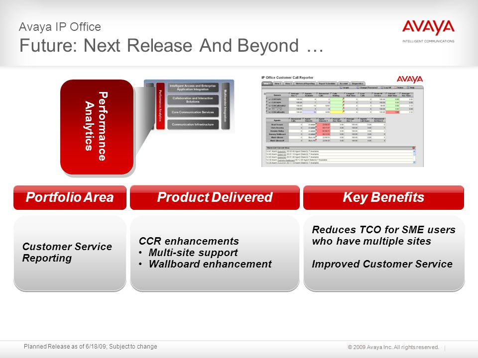 © 2009 Avaya Inc. All rights reserved. Planned Release as of 6/18/09; Subject to change Avaya IP Office Future: Next Release And Beyond … Portfolio Ar
