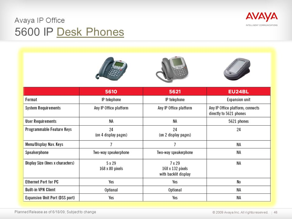© 2009 Avaya Inc. All rights reserved. Planned Release as of 6/18/09; Subject to change Avaya IP Office 5600 IP Desk PhonesDesk Phones 46