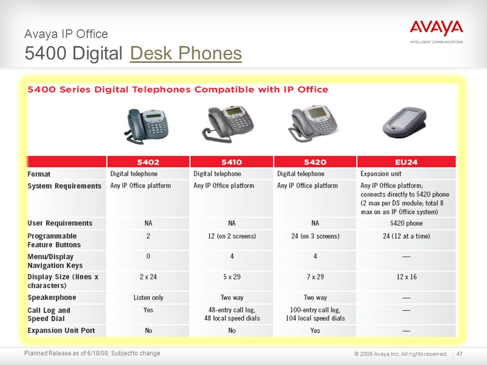 © 2009 Avaya Inc. All rights reserved. Planned Release as of 6/18/09; Subject to change Avaya IP Office 5400 Digital Desk PhonesDesk Phones 47