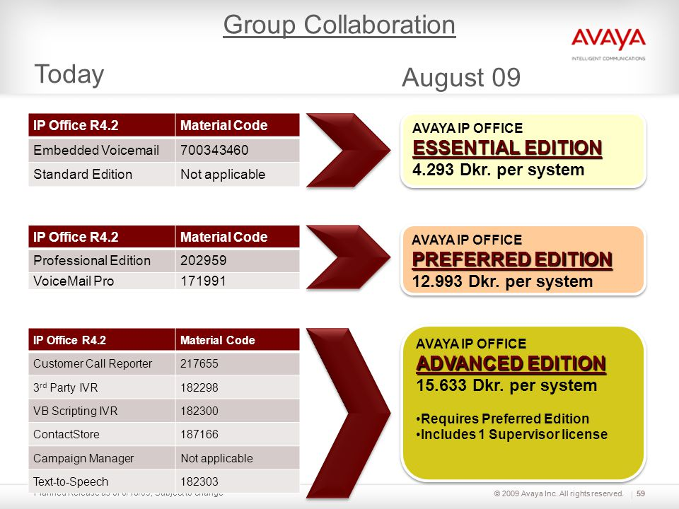 © 2009 Avaya Inc. All rights reserved. Planned Release as of 6/18/09; Subject to change Today 59 IP Office R4.2Material Code Embedded Voicemail7003434