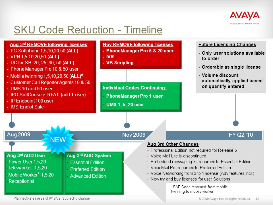 © 2009 Avaya Inc. All rights reserved. Planned Release as of 6/18/09; Subject to change SKU Code Reduction - Timeline 63 Aug 3 rd REMOVE following lic