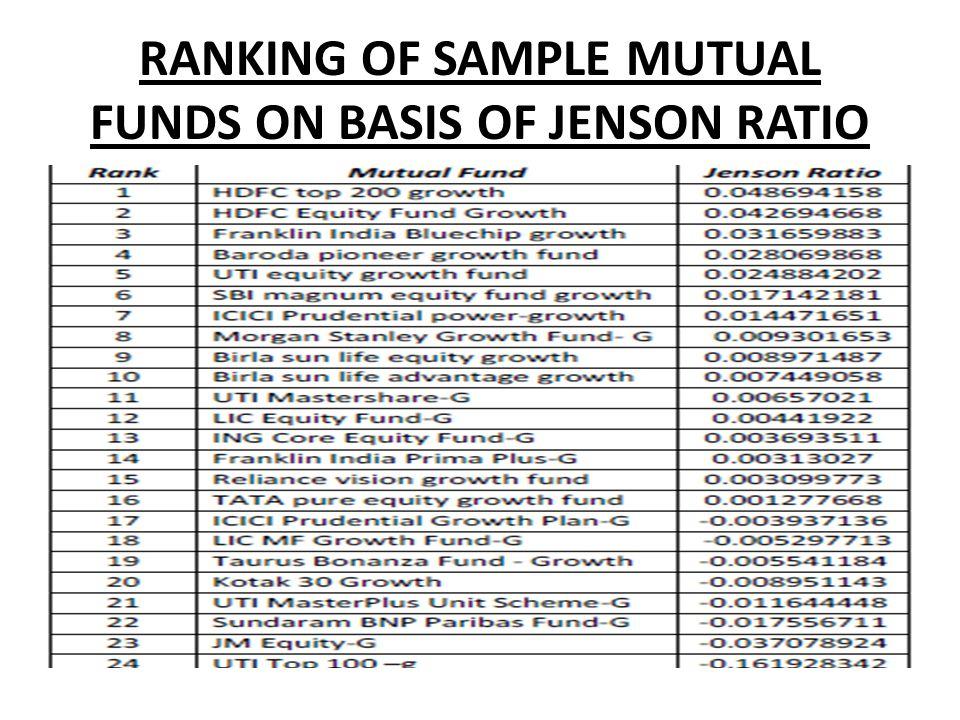 RANKING OF SAMPLE MUTUAL FUNDS ON BASIS OF JENSON RATIO