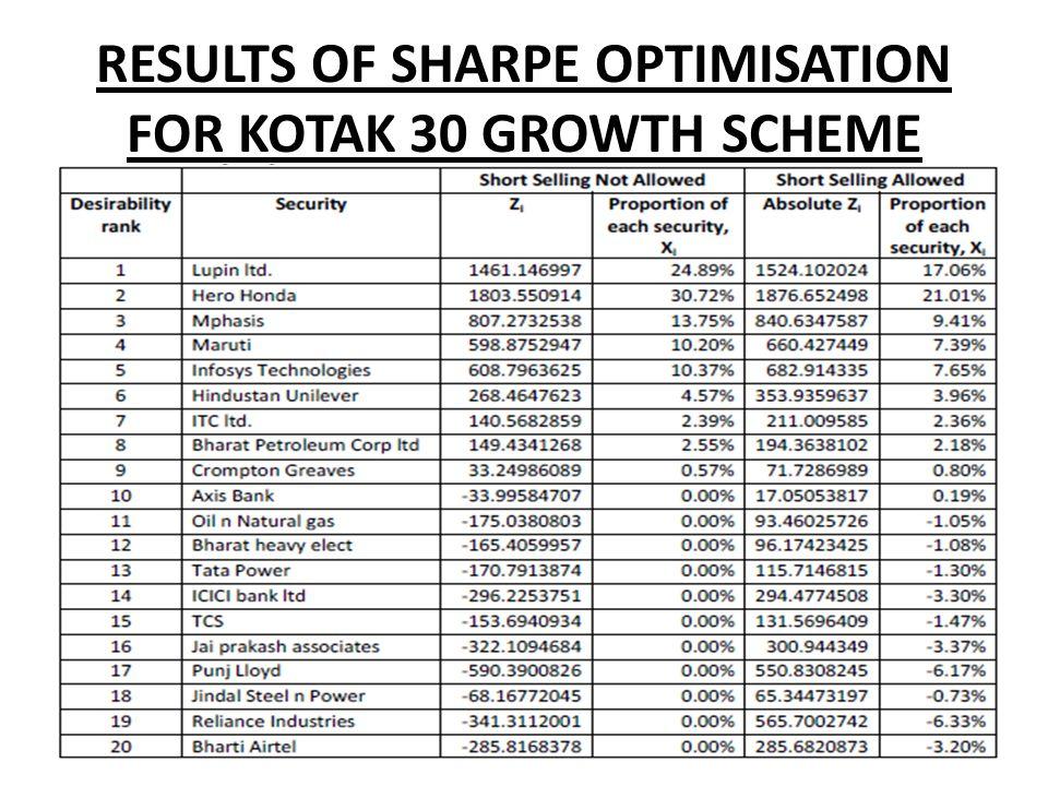 RESULTS OF SHARPE OPTIMISATION FOR KOTAK 30 GROWTH SCHEME
