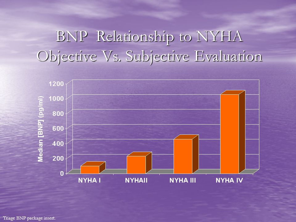 BNP Relationship to NYHA Objective Vs. Subjective Evaluation Triage BNP package insert.