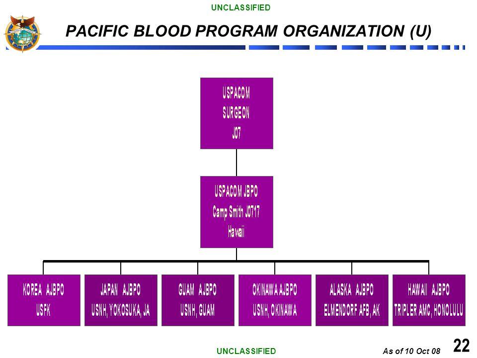 As of 10 Oct 08 UNCLASSIFIED 22 PACIFIC BLOOD PROGRAM ORGANIZATION (U)