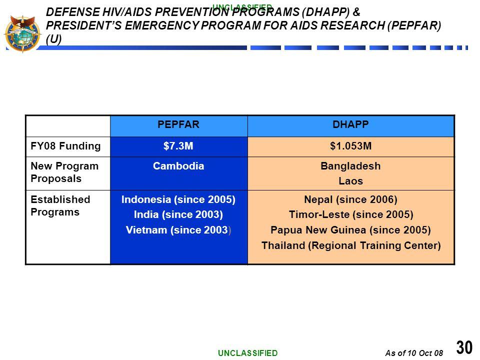 As of 10 Oct 08 UNCLASSIFIED 30 DEFENSE HIV/AIDS PREVENTION PROGRAMS (DHAPP) & PRESIDENTS EMERGENCY PROGRAM FOR AIDS RESEARCH (PEPFAR) (U) PEPFARDHAPP