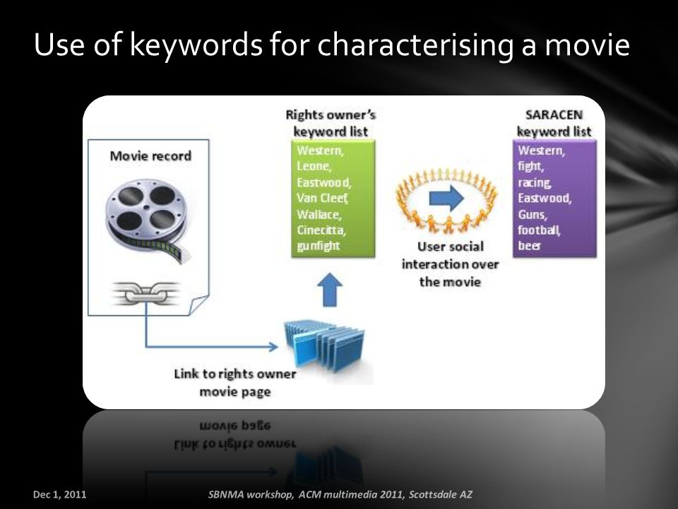 Use of keywords for characterising a movie Dec 1, 2011SBNMA workshop, ACM multimedia 2011, Scottsdale AZ