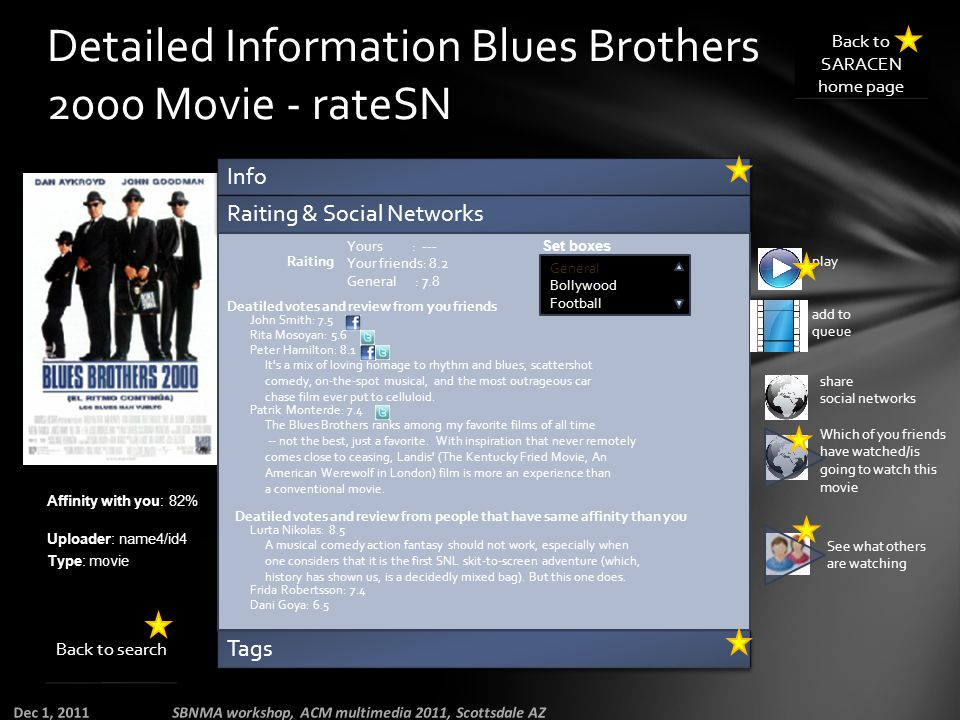 Detailed Information Blues Brothers 2000 Movie - rateSN Info Raiting & Social Networks Tags Affinity with you: 82% Uploader: name4/id4 Type: movie Yours : --- Your friends: 8.2 General : 7.8 Raiting General Bollywood Football Set boxes Deatiled votes and review from you friends John Smith: 7.5 Rita Mosoyan: 5.6 Peter Hamilton: 8.1 It s a mix of loving homage to rhythm and blues, scattershot comedy, on-the-spot musical, and the most outrageous car chase film ever put to celluloid.