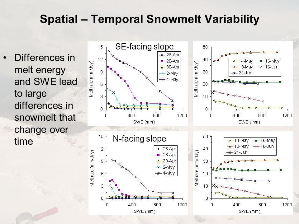 Spatial – Temporal Snowmelt Variability SE-facing slope N-facing slope Differences in melt energy and SWE lead to large differences in snowmelt that c