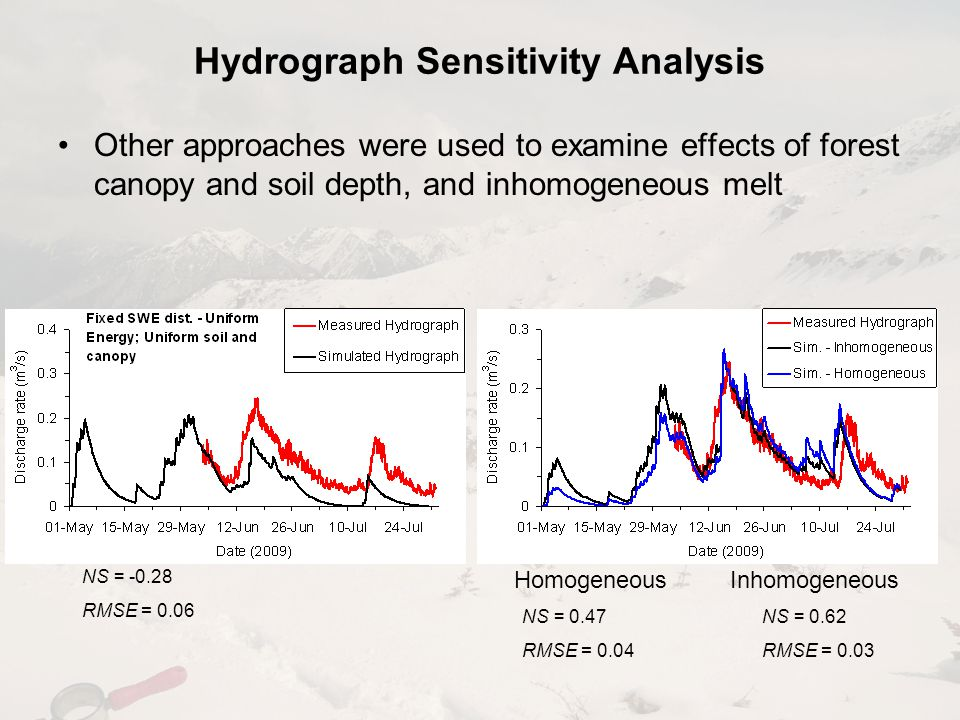 Other approaches were used to examine effects of forest canopy and soil depth, and inhomogeneous melt Hydrograph Sensitivity Analysis NS = -0.28 RMSE = 0.06 NS = 0.47 RMSE = 0.04 NS = 0.62 RMSE = 0.03 HomogeneousInhomogeneous