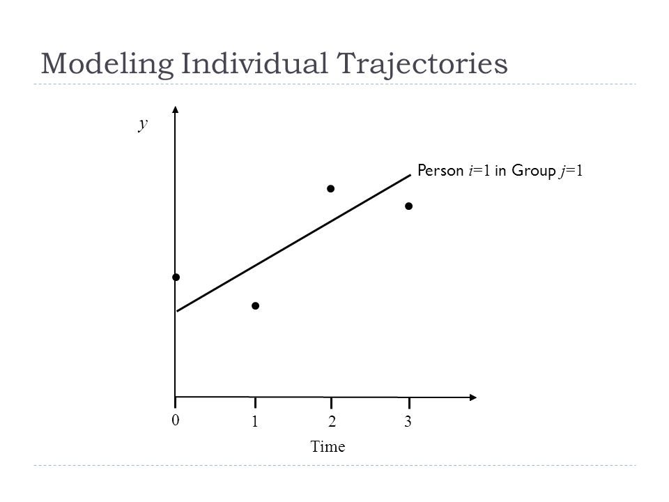 Modeling Individual Trajectories Person 1, Group 1 Person 2, Group 1 Person 4, Group 2 Time y 012 Person 3, Group 2 Mean 3 Trajectory Individual Differences Time-Specific Residual Group Effect
