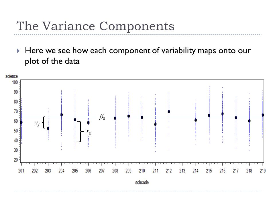 The Variance Components Here we see how each component of variability maps onto our plot of the data 0 vjvj r ij