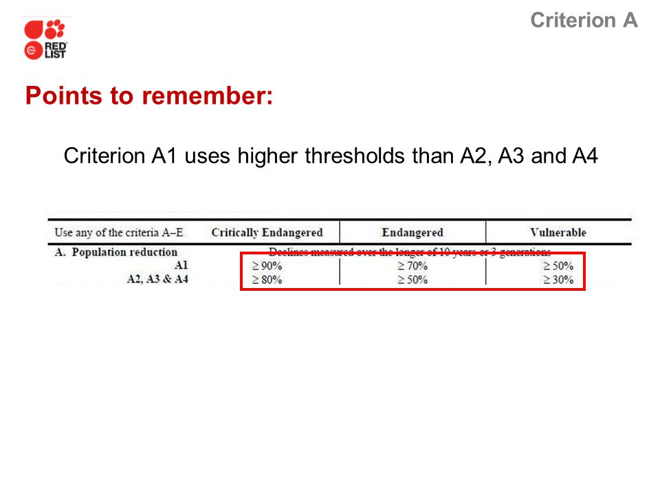 Criterion A Criterion A1 uses higher thresholds than A2, A3 and A4 Points to remember: