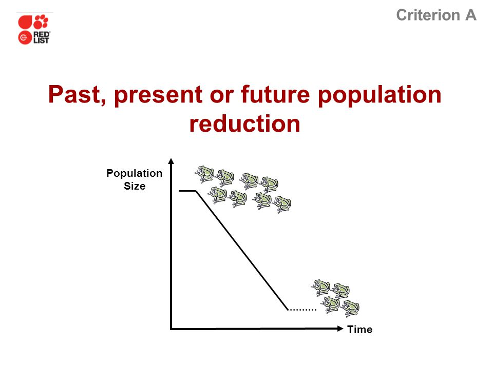 Criterion A Time Population Size Past, present or future population reduction