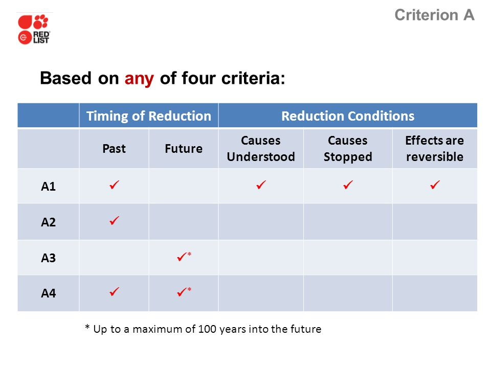 Criterion A Based on any of four criteria: * Up to a maximum of 100 years into the future Timing of ReductionReduction Conditions PastFuture Causes Un