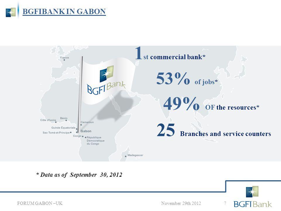 BGFIBANK IN GABON 8 November 29th 2012 3 BUSINESS & CLIENTELE FORUM GABON –UK Private Banking Corporate Banking Retail banking