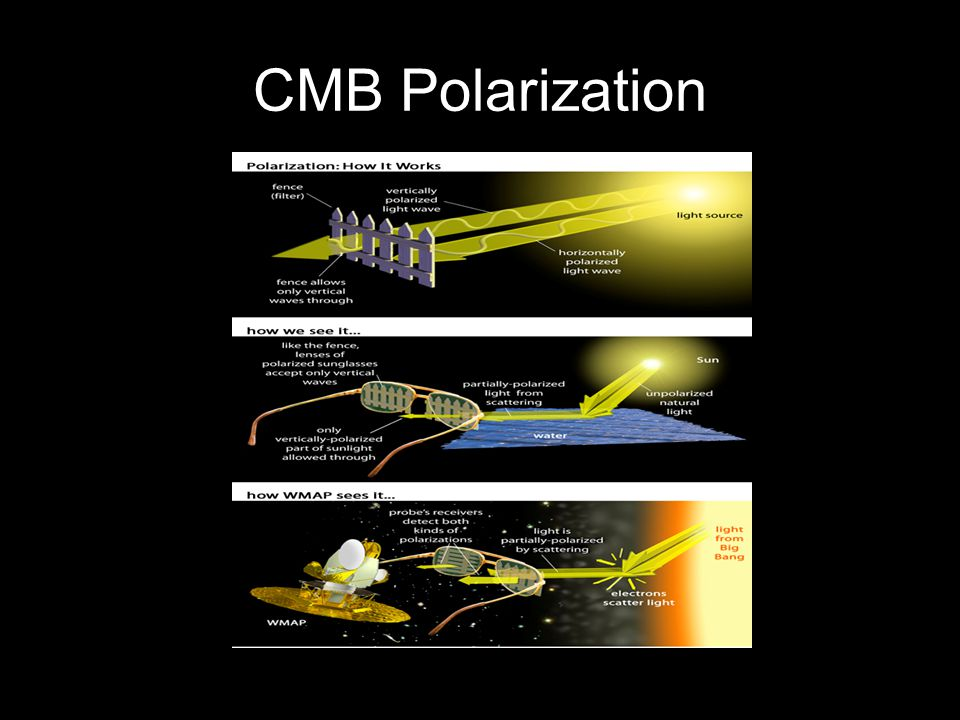 CMB Polarization