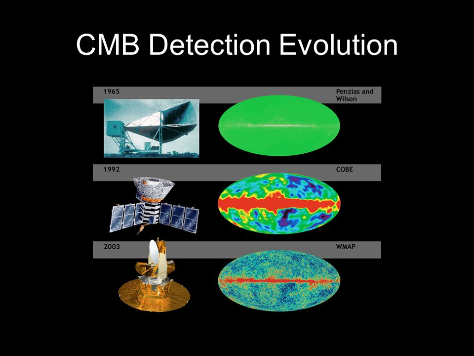 CMB Detection Evolution