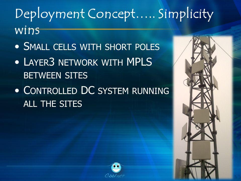 Deployment Concept…..