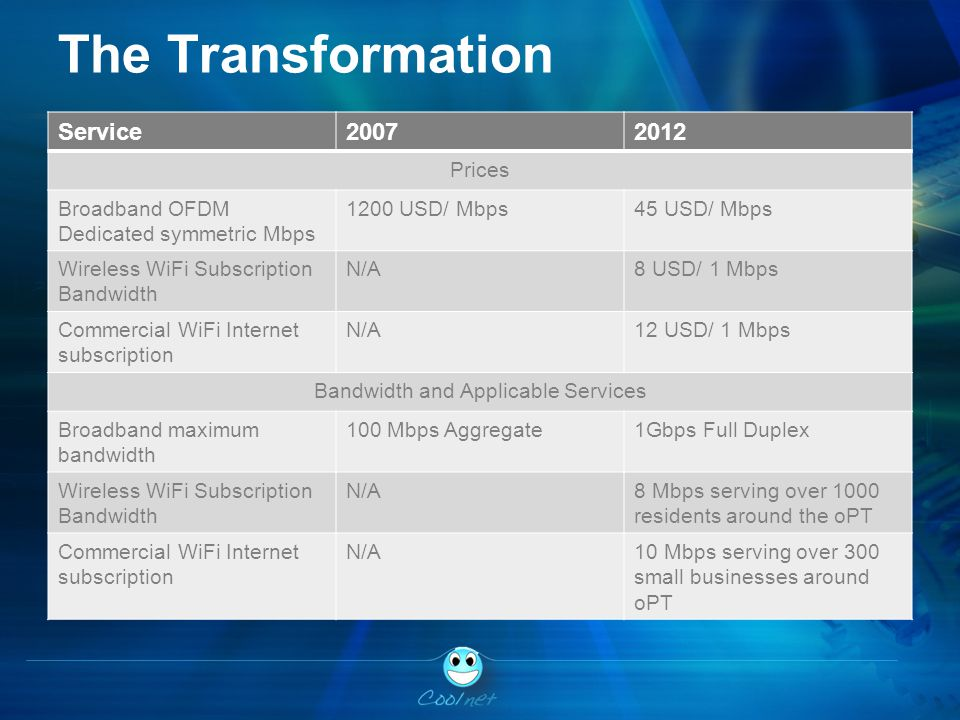 The Transformation Service20072012 Prices Broadband OFDM Dedicated symmetric Mbps 1200 USD/ Mbps45 USD/ Mbps Wireless WiFi Subscription Bandwidth N/A8 USD/ 1 Mbps Commercial WiFi Internet subscription N/A12 USD/ 1 Mbps Bandwidth and Applicable Services Broadband maximum bandwidth 100 Mbps Aggregate1Gbps Full Duplex Wireless WiFi Subscription Bandwidth N/A8 Mbps serving over 1000 residents around the oPT Commercial WiFi Internet subscription N/A10 Mbps serving over 300 small businesses around oPT