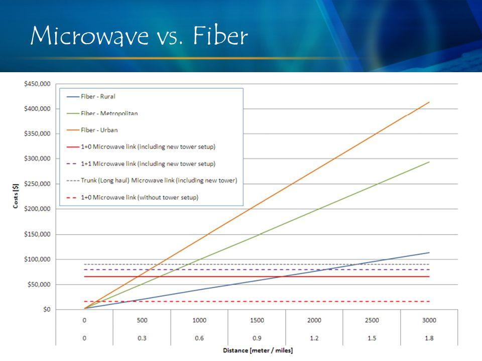 Microwave vs. Fiber