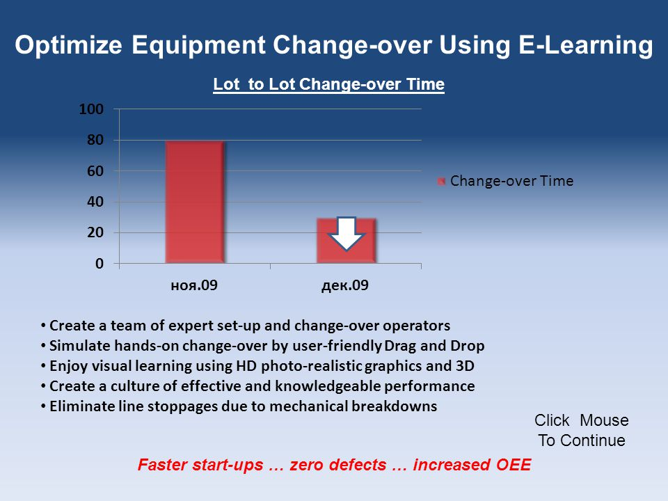 Optimize Equipment Change-over Using E-Learning Create a team of expert set-up and change-over operators Simulate hands-on change-over by user-friendly Drag and Drop Enjoy visual learning using HD photo-realistic graphics and 3D Create a culture of effective and knowledgeable performance Eliminate line stoppages due to mechanical breakdowns Faster start-ups … zero defects … increased OEE Click Mouse To Continue