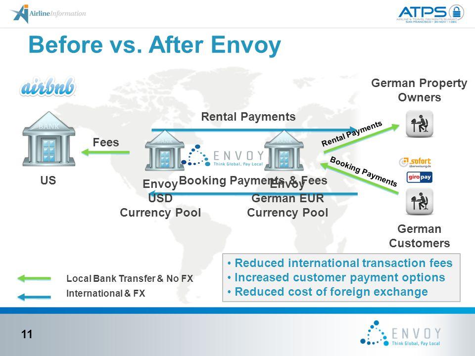Before vs. After Envoy 11 Rental Payments Booking Payments & Fees German Customers German Property Owners US Envoy German EUR Currency Pool Envoy USD