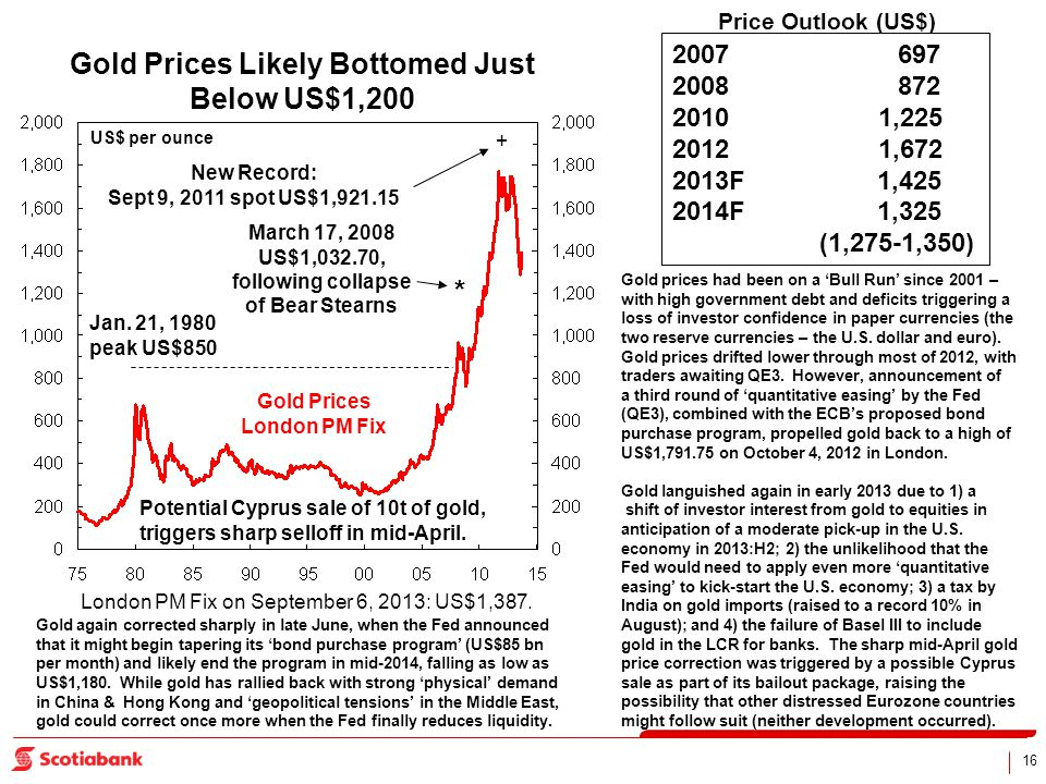 16 US$ per ounce Gold Prices London PM Fix Jan. 21, 1980 peak US$850 March 17, 2008 US$1,032.70, following collapse of Bear Stearns * London PM Fix on