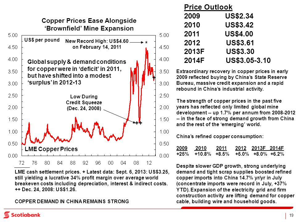 19 Copper Prices Ease Alongside Brownfield Mine Expansion US$ per pound New Record High: US$4.60 on February 14, 2011 LME cash settlement prices. + La