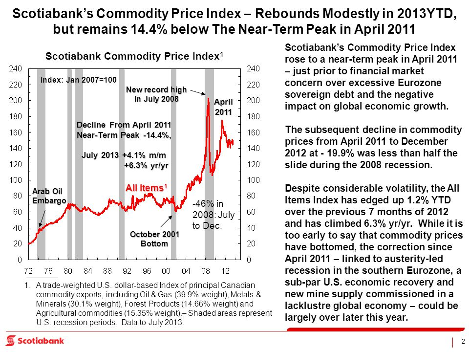 2 Scotiabanks Commodity Price Index – Rebounds Modestly in 2013YTD, but remains 14.4% below The Near-Term Peak in April 2011 Scotiabank Commodity Pric