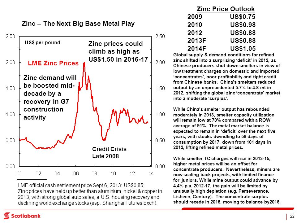 22 Zinc – The Next Big Base Metal Play US$ per pound LME official cash settlement price Sept 6, 2013: US$0.85; Zinc prices have held up better than aluminium, nickel & copper in 2013, with strong global auto sales, a U.S.