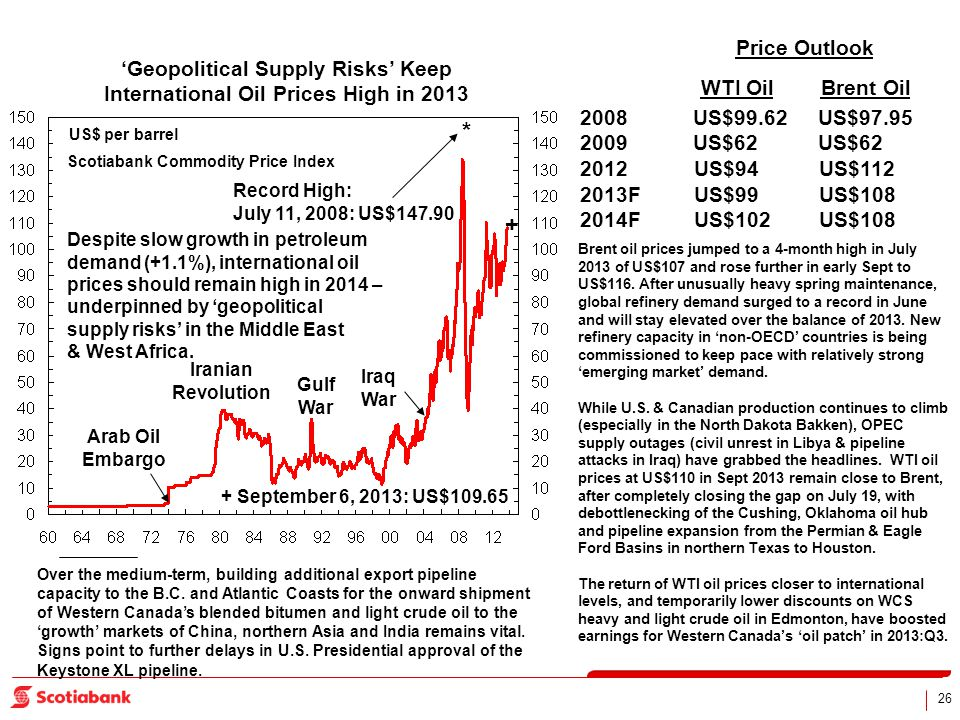 26 Geopolitical Supply Risks Keep International Oil Prices High in 2013 US$ per barrel Arab Oil Embargo Iranian Revolution Gulf War Iraq War Record Hi
