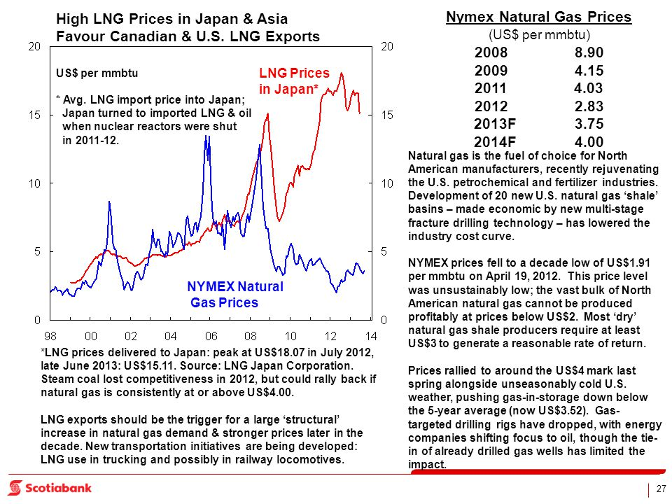27 High LNG Prices in Japan & Asia Favour Canadian & U.S.