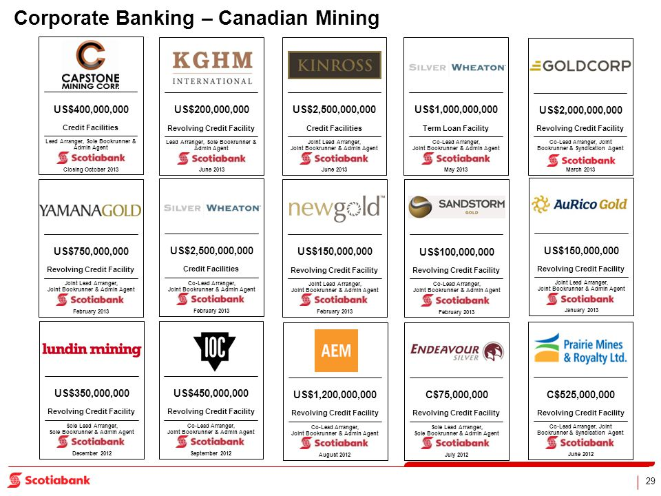 29 Corporate Banking – Canadian Mining Credit Facilities US$400,000,000 Lead Arranger, Sole Bookrunner & Admin Agent Closing October 2013 Revolving Cr