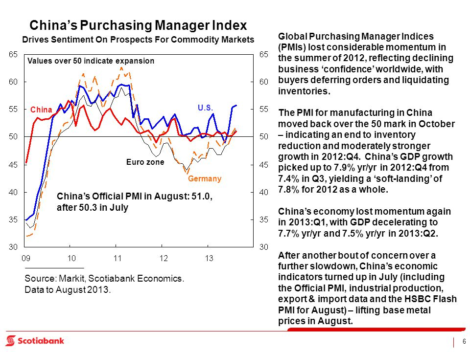 6 Values over 50 indicate expansion Source: Markit, Scotiabank Economics. Data to August 2013. Global Purchasing Manager Indices (PMIs) lost considera