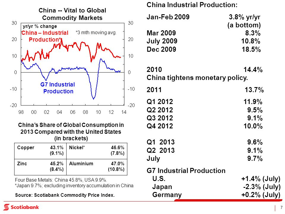 7 China -- Vital to Global Commodity Markets yr/yr % change China – Industrial Production* G7 Industrial Production Chinas Share of Global Consumption in 2013 Compared with the United States (in brackets) Copper43.1% (9.1%) Nickel*46.6% (7.8%) Zinc45.2% (8.4%) Aluminium47.0% (10.8%) *3 mth moving avg.