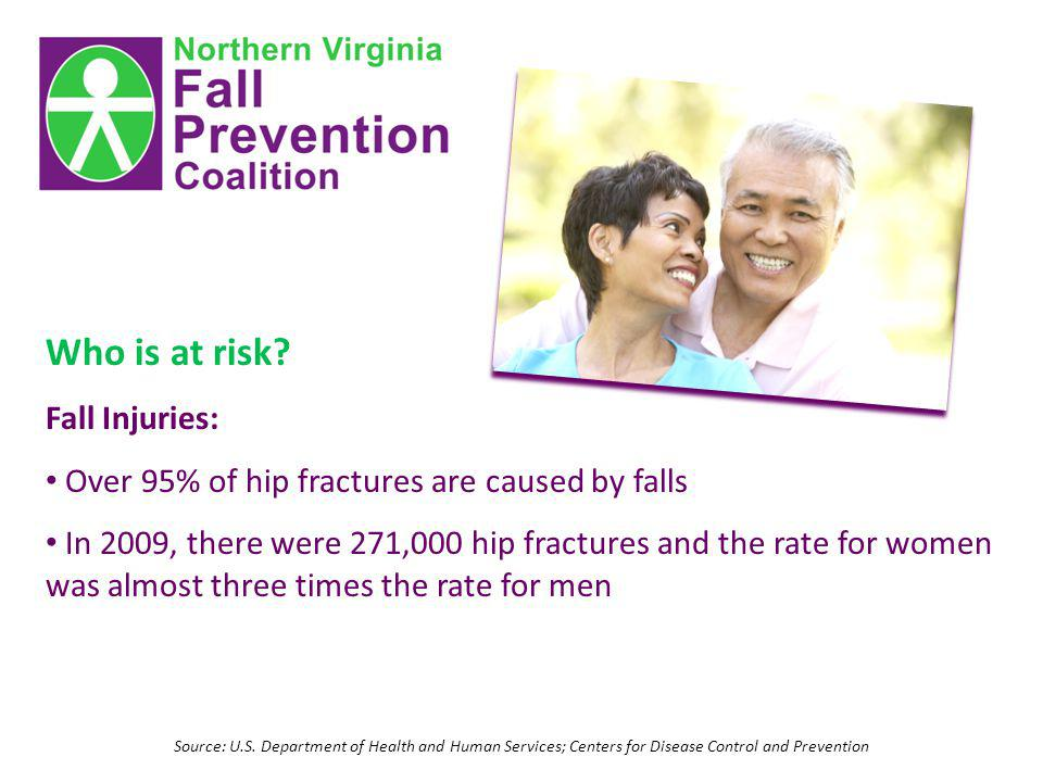 Source: U.S. Department of Health and Human Services; Centers for Disease Control and Prevention Who is at risk? Fall Injuries: Over 95% of hip fractu